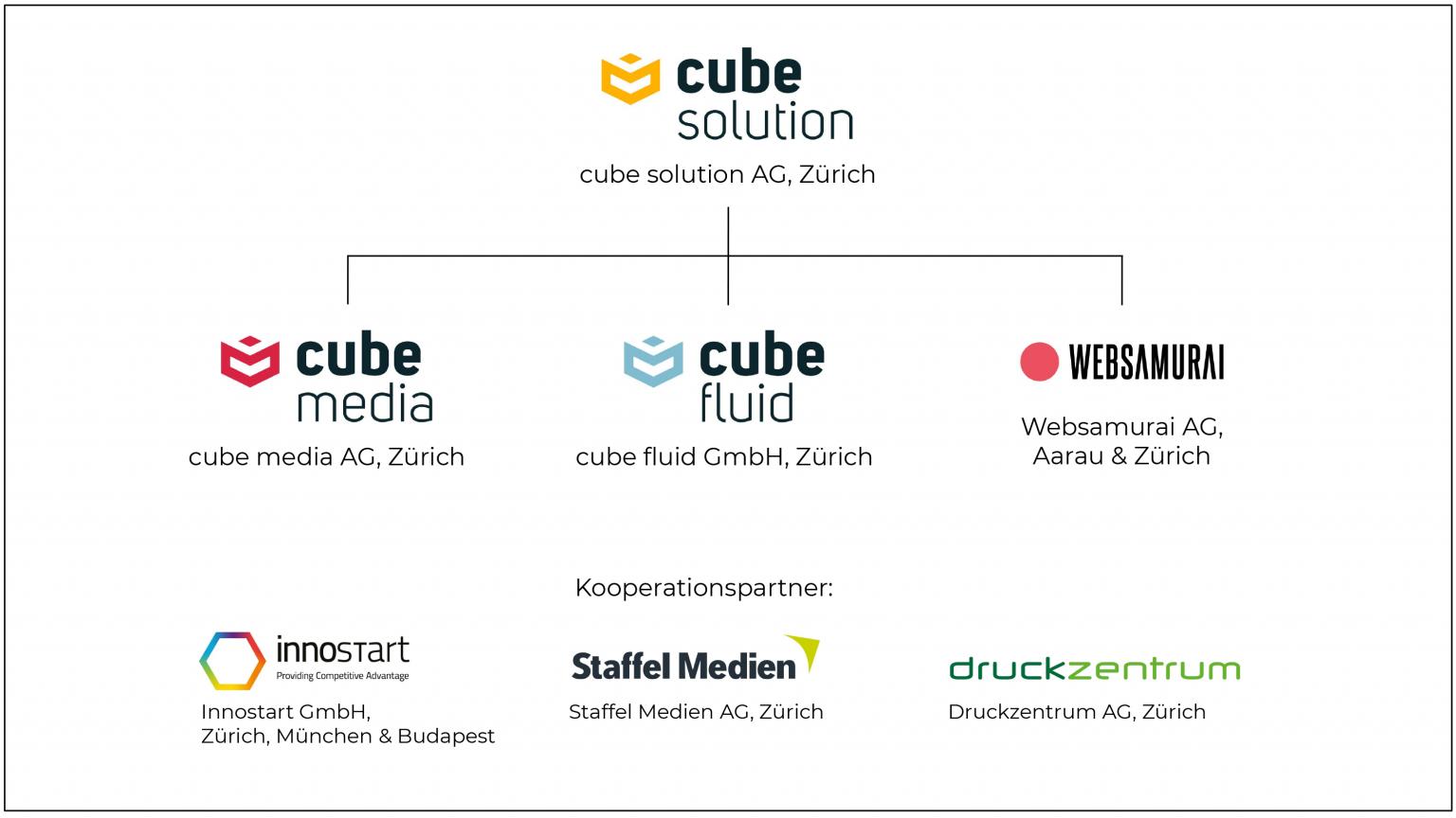 organigramm - cube media AG